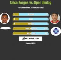 Celso Borges vs Alper Uludag h2h player stats