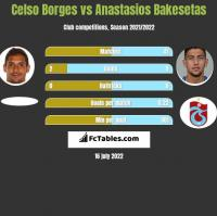 Celso Borges vs Anastasios Bakesetas h2h player stats