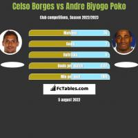 Celso Borges vs Andre Biyogo Poko h2h player stats