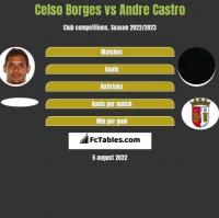 Celso Borges vs Andre Castro h2h player stats