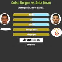Celso Borges vs Arda Turan h2h player stats