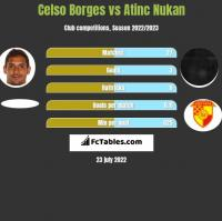 Celso Borges vs Atinc Nukan h2h player stats
