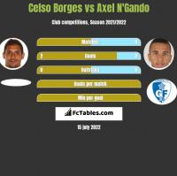 Celso Borges vs Axel N'Gando h2h player stats