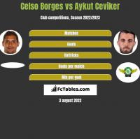 Celso Borges vs Aykut Ceviker h2h player stats