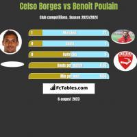 Celso Borges vs Benoit Poulain h2h player stats