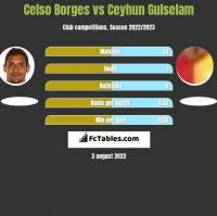 Celso Borges vs Ceyhun Gulselam h2h player stats