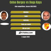 Celso Borges vs Doga Kaya h2h player stats