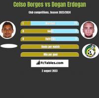 Celso Borges vs Dogan Erdogan h2h player stats