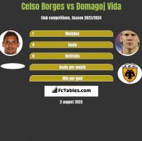 Celso Borges vs Domagoj Vida h2h player stats