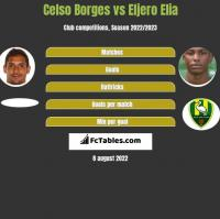 Celso Borges vs Eljero Elia h2h player stats