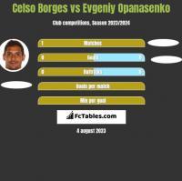 Celso Borges vs Evgeniy Opanasenko h2h player stats