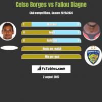 Celso Borges vs Fallou Diagne h2h player stats