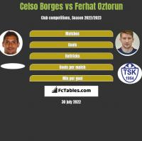 Celso Borges vs Ferhat Oztorun h2h player stats