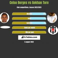 Celso Borges vs Gokhan Tore h2h player stats