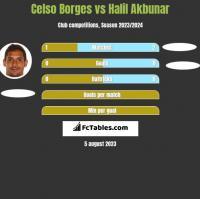 Celso Borges vs Halil Akbunar h2h player stats