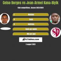 Celso Borges vs Jean-Armel Kana-Biyik h2h player stats