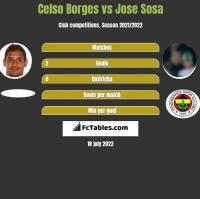 Celso Borges vs Jose Sosa h2h player stats