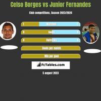 Celso Borges vs Junior Fernandes h2h player stats