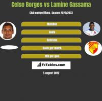 Celso Borges vs Lamine Gassama h2h player stats
