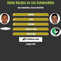 Celso Borges vs Leo Schwechlen h2h player stats