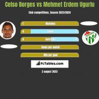 Celso Borges vs Mehmet Erdem Ugurlu h2h player stats
