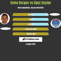 Celso Borges vs Oguz Ceylan h2h player stats
