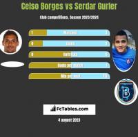 Celso Borges vs Serdar Gurler h2h player stats