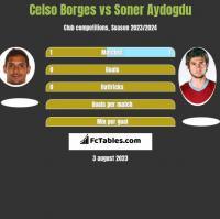 Celso Borges vs Soner Aydogdu h2h player stats