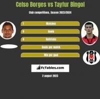 Celso Borges vs Tayfur Bingol h2h player stats