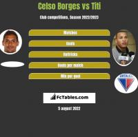 Celso Borges vs Titi h2h player stats