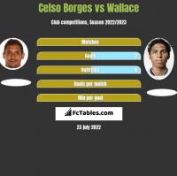 Celso Borges vs Wallace h2h player stats