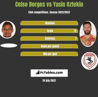 Celso Borges vs Yasin Oztekin h2h player stats
