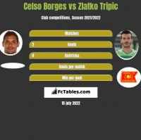 Celso Borges vs Zlatko Tripic h2h player stats