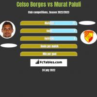 Celso Borges vs Murat Paluli h2h player stats