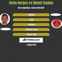 Celso Borges vs Ahmet Canbaz h2h player stats
