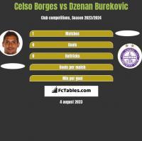 Celso Borges vs Dzenan Burekovic h2h player stats