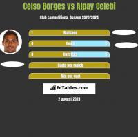 Celso Borges vs Alpay Celebi h2h player stats