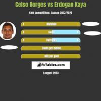 Celso Borges vs Erdogan Kaya h2h player stats
