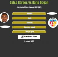 Celso Borges vs Baris Dogan h2h player stats
