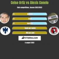 Celso Ortiz vs Alexis Conelo h2h player stats
