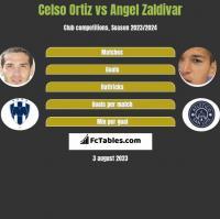 Celso Ortiz vs Angel Zaldivar h2h player stats