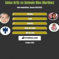 Celso Ortiz vs Antonio Rios Martinez h2h player stats