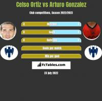 Celso Ortiz vs Arturo Gonzalez h2h player stats