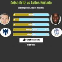 Celso Ortiz vs Aviles Hurtado h2h player stats