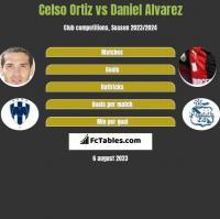 Celso Ortiz vs Daniel Alvarez h2h player stats