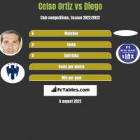 Celso Ortiz vs Diego h2h player stats