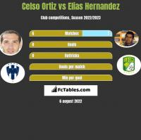 Celso Ortiz vs Elias Hernandez h2h player stats