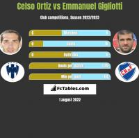 Celso Ortiz vs Emmanuel Gigliotti h2h player stats