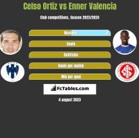 Celso Ortiz vs Enner Valencia h2h player stats