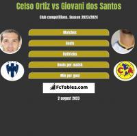 Celso Ortiz vs Giovani dos Santos h2h player stats